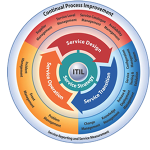 ITIL overview300